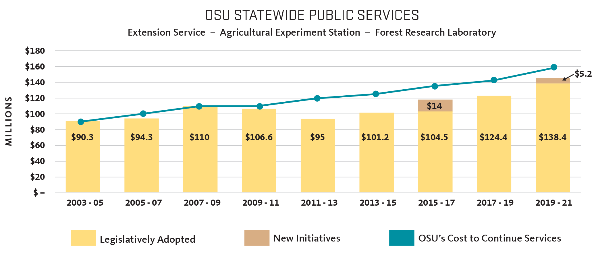 Restoring Our Statewide Impact graph